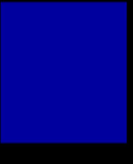 logiciel de calcul statistique